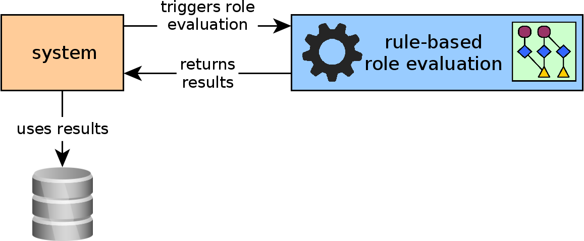 thesis/img/application-evaluation-flow.png