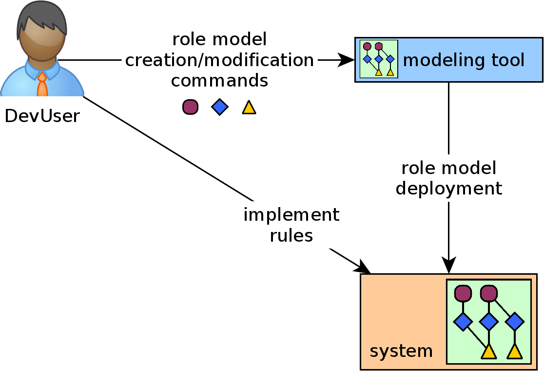 thesis/img/application-modeling-flow.png